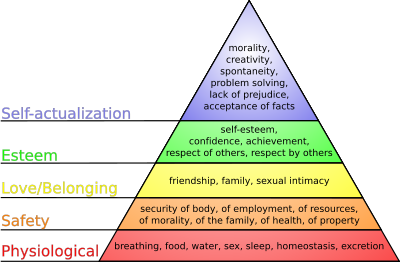 400px-Maslow's_hierarchy_of_needs.svg