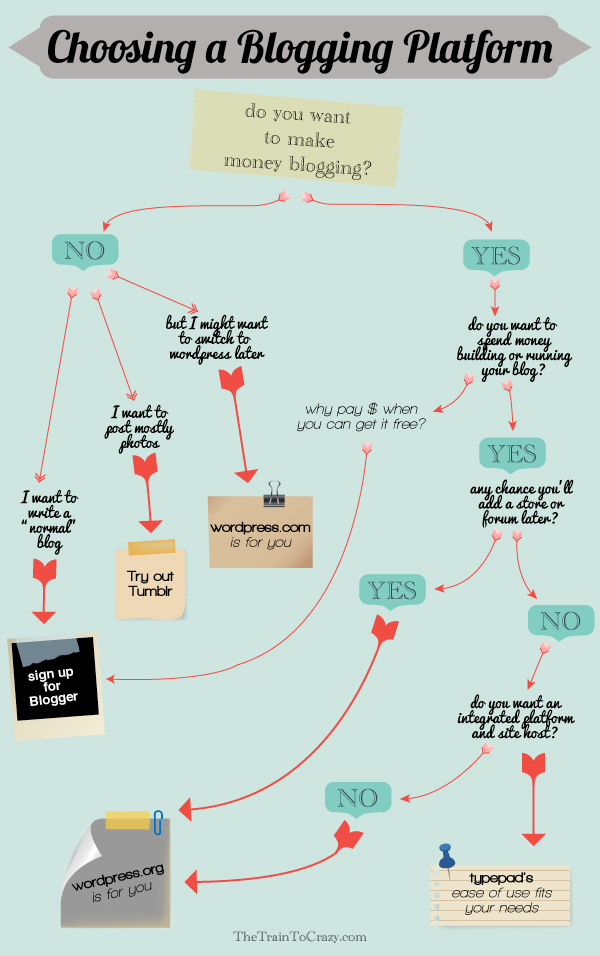 Blogging-flowchart